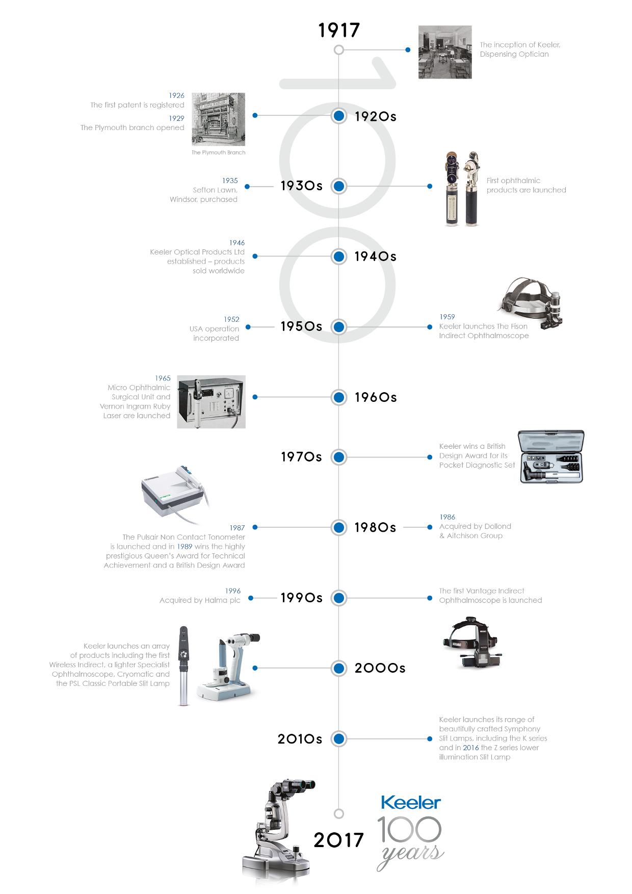 Keeler Timeline